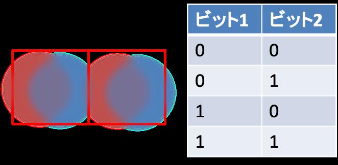 2つの量子ビット