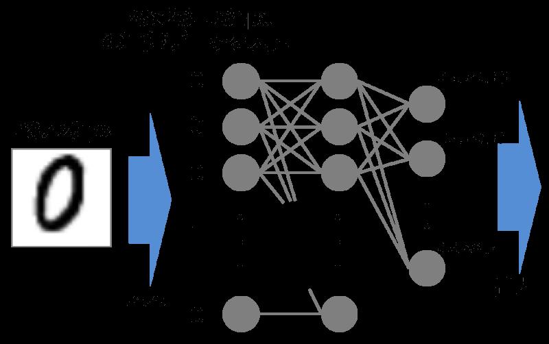 手書き文字のニューラルネットワーク