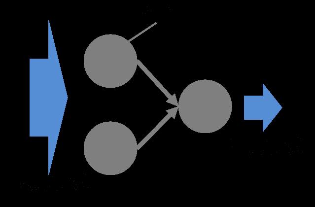 人口ニューラルネットワーク