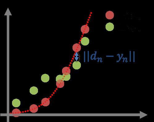 回帰問題の誤差関数