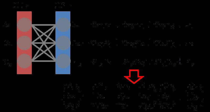ニューラルネットワークの入出力計算