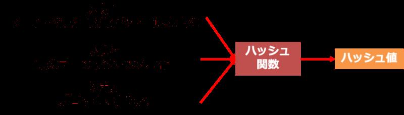 前のブロックの情報
