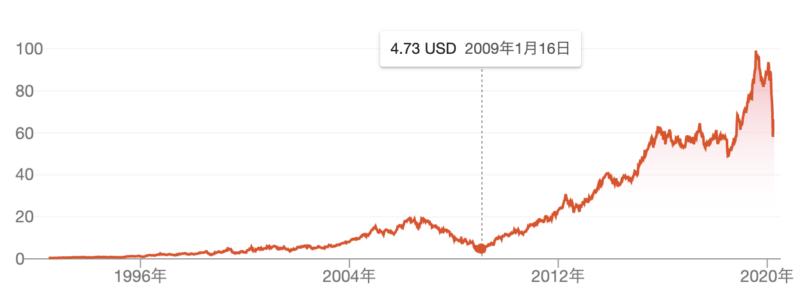 スターバックス株価