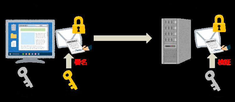SSHユーザ認証