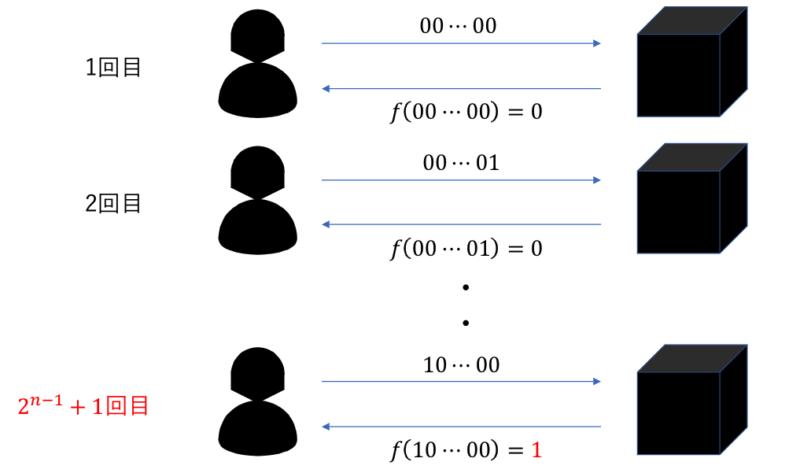 古典計算の場合