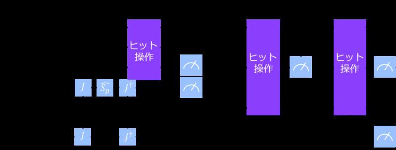 quantum strategyの量子回路
