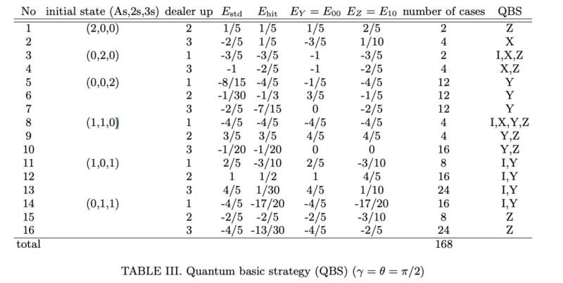basic strategyの期待値