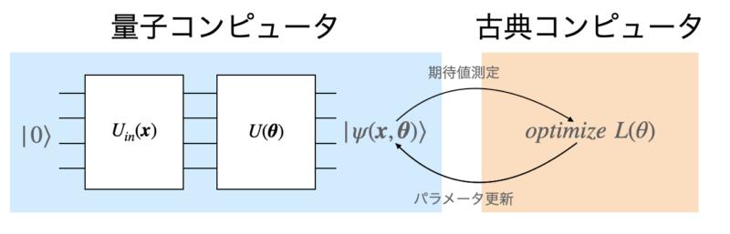 QCLのアルゴリズムの流れ