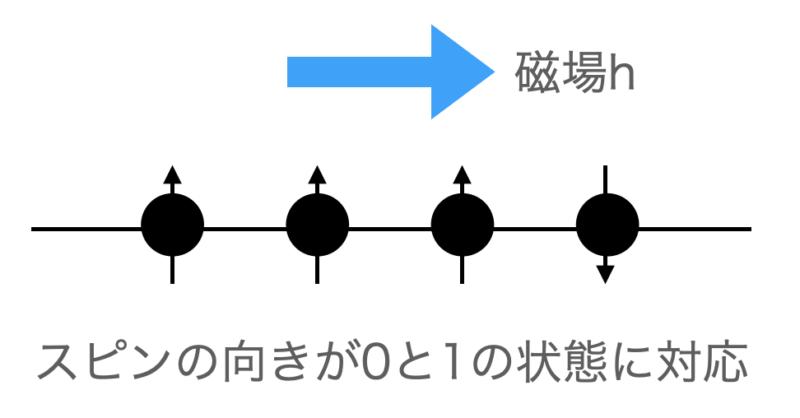 横磁場イジングモデル