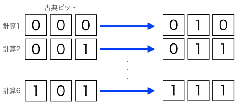 従来コンピュータの計算