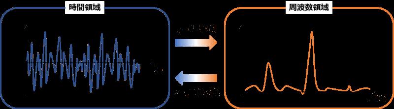 フーリエ変換のイメージ
