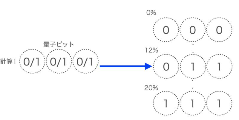 量子コンピュータの計算
